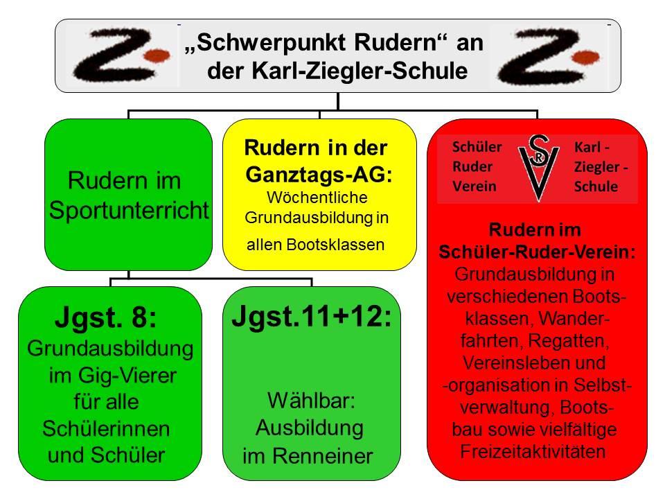 Sport_RudernKZSKonzept